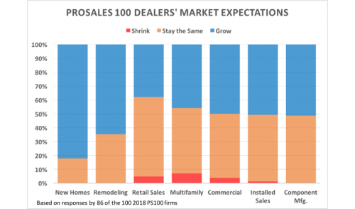 Here's Where ProSales 100 Dealers Believe Sales Will Grow Most