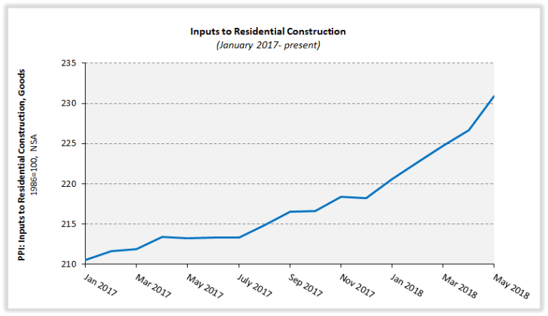 Inputs to Residential Construction