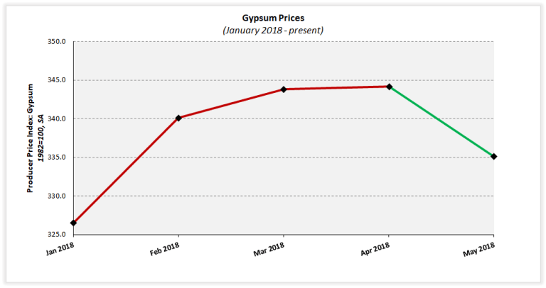 Gypsum Prices