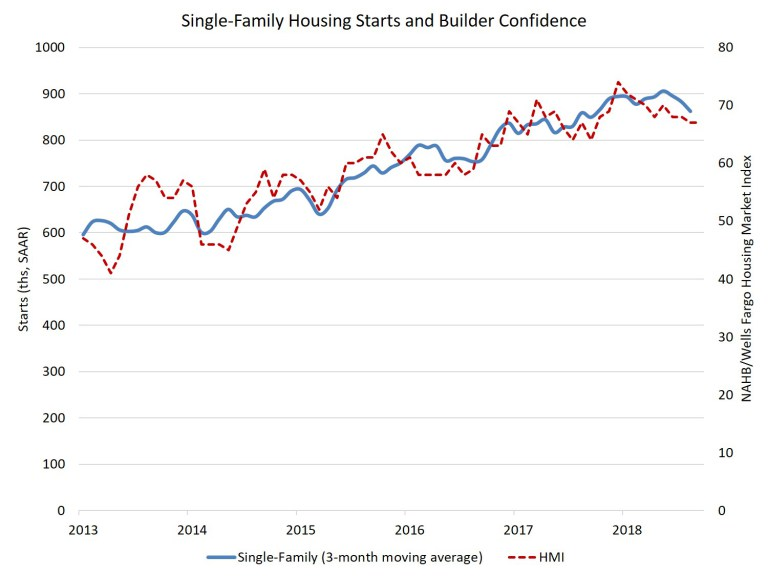 Single-Family Housing Starts and Builder Confidence