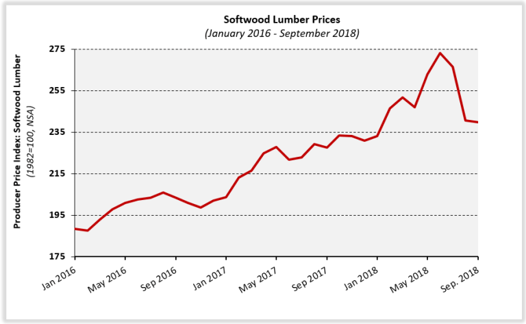 Softwood Lumber Prices