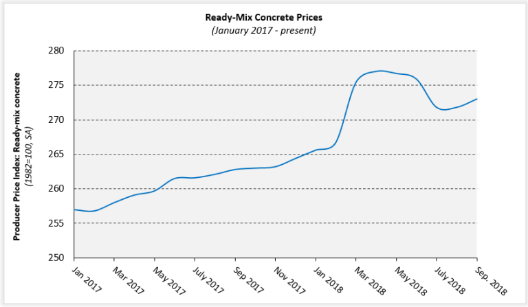 Ready Mix Concrete Prices